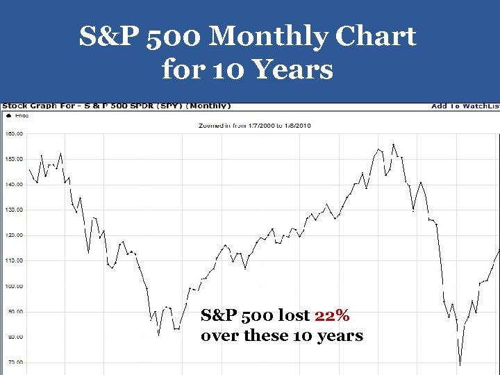 S&P 500 Monthly Chart for 10 Years S&P 500 lost 22% over these 10