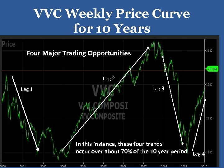 VVC Weekly Price Curve for 10 Years Four Major Trading Opportunities Leg 2 Leg