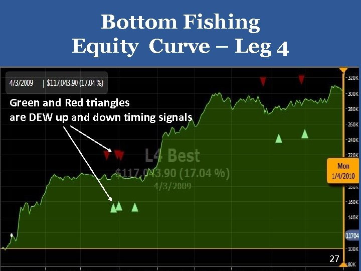 Bottom Fishing Equity Curve – Leg 4 Green and Red triangles are DEW up