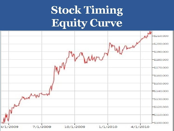 Stock Timing Equity Curve 30
