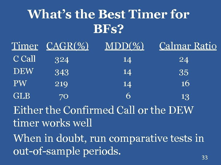 What's the Best Timer for BFs? Timer CAGR(%) C Call DEW PW GLB 324