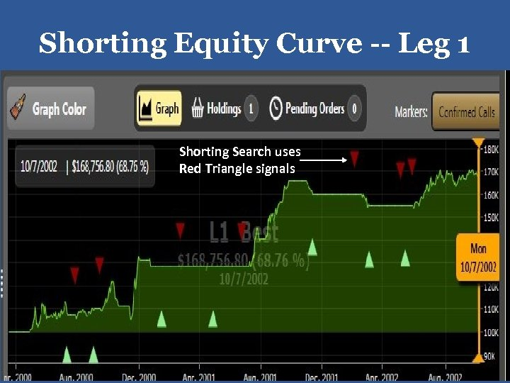Shorting Equity Curve -- Leg 1 Shorting Search uses Red Triangle signals 41