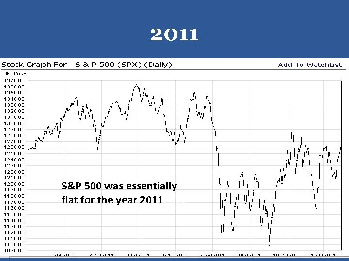 2011 S&P 500 was essentially flat for the year 2011 P 500 1
