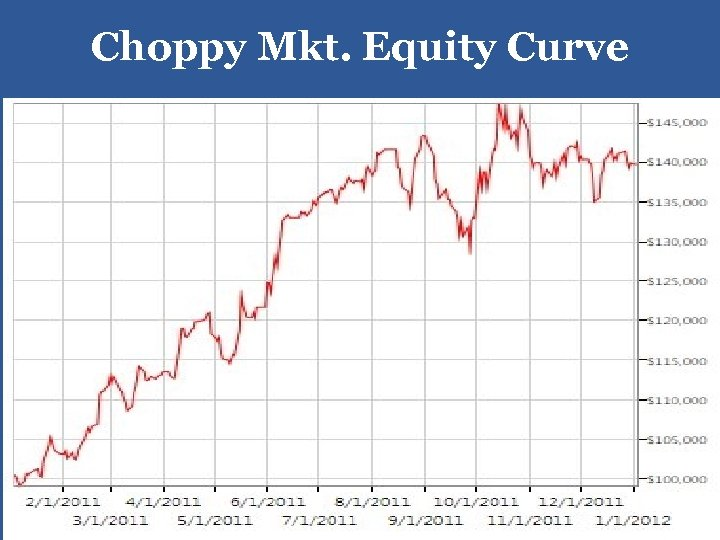 Choppy Mkt. Equity Curve