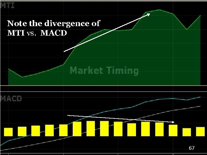 Note the divergence of MTI vs. MACD 67