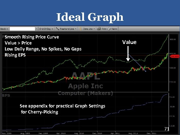 Ideal Graph Smooth Rising Price Curve Value > Price Low Daily Range, No Spikes,