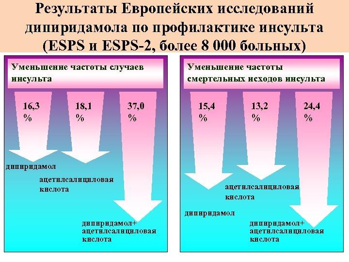 Результаты Европейских исследований дипиридамола по профилактике инсульта дипиридамола (ЕSPS и ЕSPS-2, более 8 000