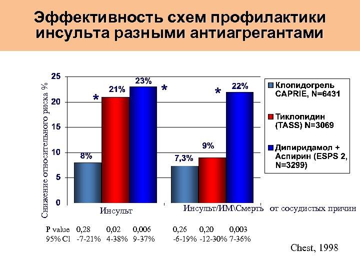 Снижение относительного риска % Эффективность схем профилактики инсульта разными антиагрегантами Инсульт P value 0,