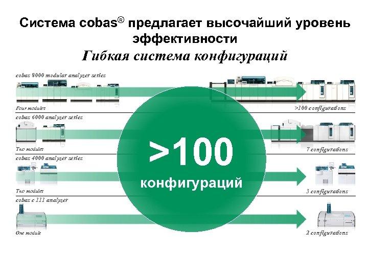Система cobas® предлагает высочайший уровень эффективности Гибкая система конфигураций cobas 8000 modular analyzer series