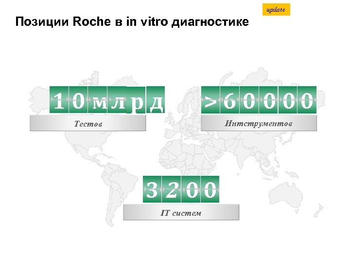 update Позиции Roche в in vitro диагностике 1 0 мл р д >60 000