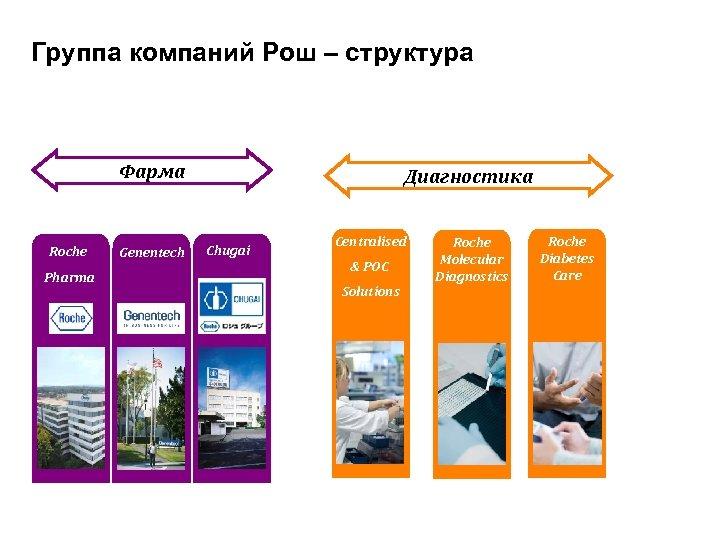 Группа компаний Рош – структура Фарма Roche Pharma Genentech Диагностика Chugai Centralised & POC