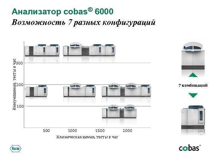 Иммунохимия, тесты в час Анализатор cobas® 6000 Возможность 7 разных конфигураций 300 200 7