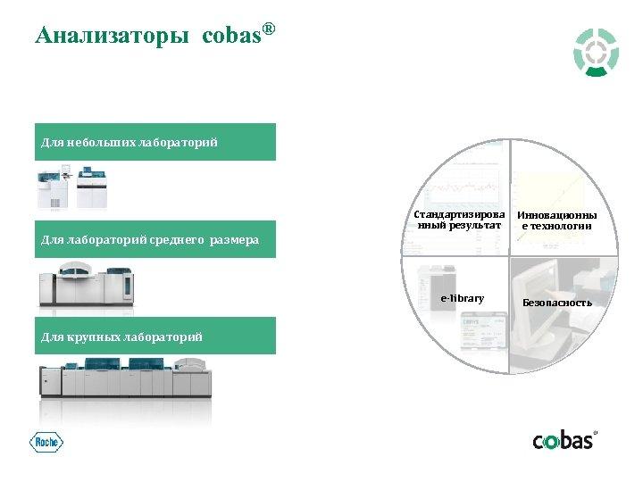 Анализаторы cobas® Для небольших лабораторий Стандартизирова нный результат Инновационны е технологии Для лабораторий среднего