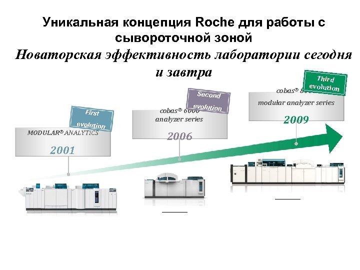Уникальная концепция Roche для работы с сывороточной зоной Новаторская эффективность лаборатории сегодня и завтра