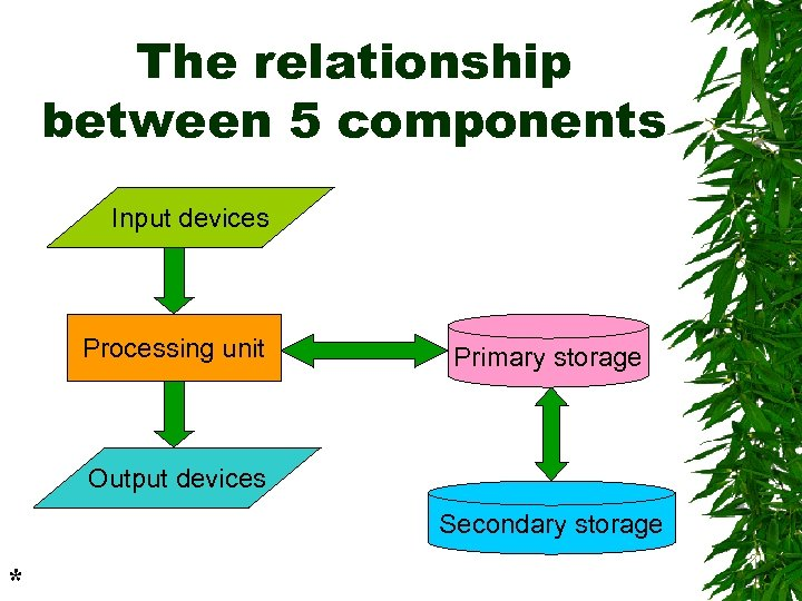 The relationship between 5 components Input devices Processing unit Primary storage Output devices Secondary
