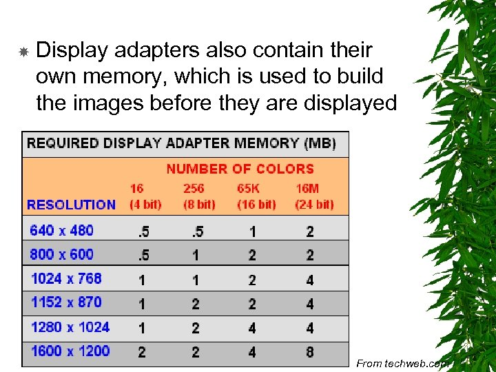 Display adapters also contain their own memory, which is used to build the