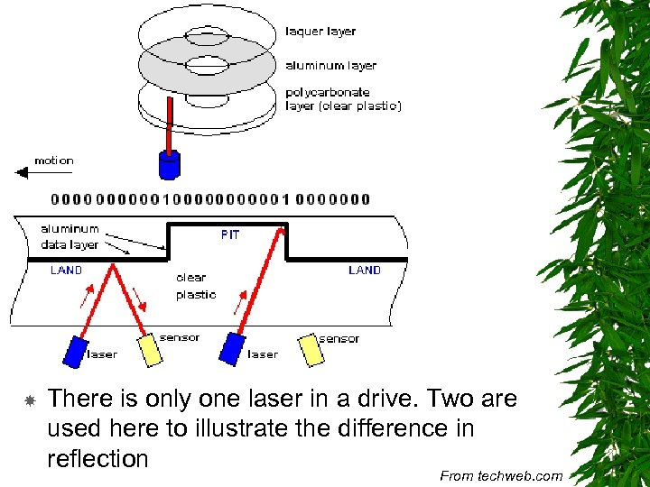 There is only one laser in a drive. Two are used here to