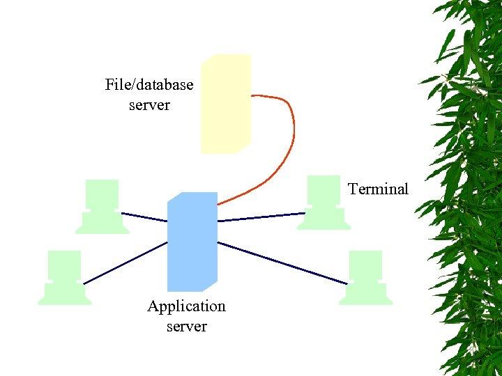 File/database server Terminal Application server