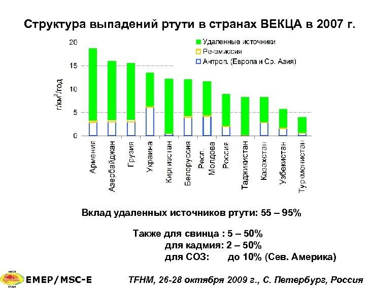Структура выпадений ртути в странах ВЕКЦА в 2007 г. Вклад удаленных источников ртути: 55