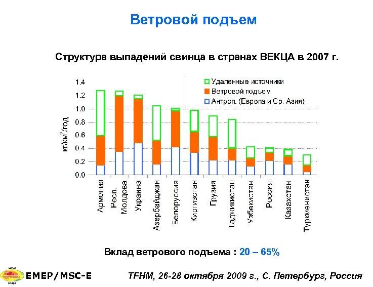 Ветровой подъем Структура выпадений свинца в странах ВЕКЦА в 2007 г. Вклад ветрового подъема