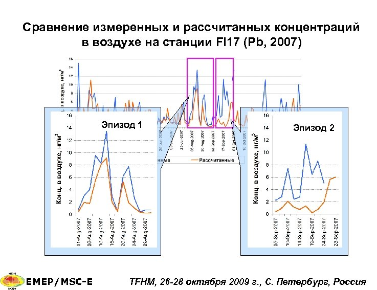 Сравнение измеренных и рассчитанных концентраций в воздухе на станции FI 17 (Pb, 2007) v