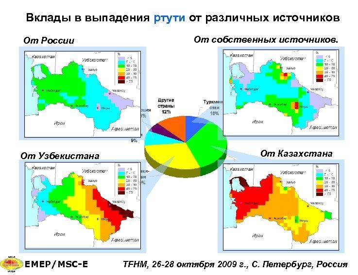 Вклады в выпадения ртути от различных источников От России От Узбекистана EMEP/MSC-E От собственных