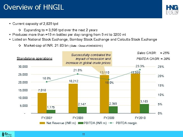 Overview of HNGIL • Current capacity of 2, 825 tpd ◊ Expanding to ≈