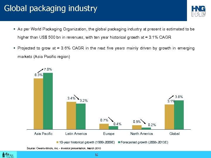Global packaging industry § As per World Packaging Organization, the global packaging industry at