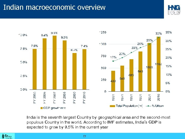 Indian macroeconomic overview India is the seventh largest Country by geographical area and the
