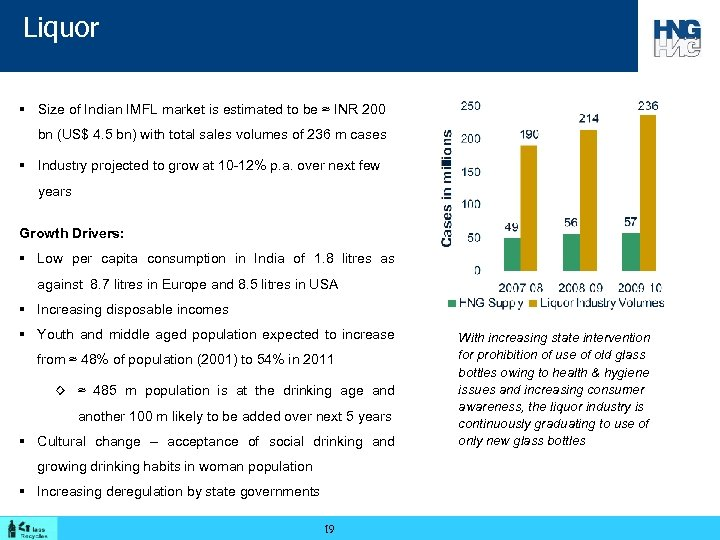 Liquor § Size of Indian IMFL market is estimated to be ≈ INR 200