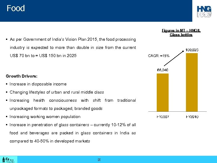 Food Figures in MT – HNGIL Glass bottles § As per Government of India's