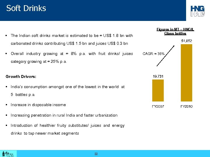 Soft Drinks § The Indian soft drinks market is estimated to be ≈ US$