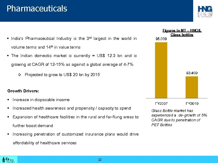 Pharmaceuticals § India's Pharmaceutical Industry is the 3 rd largest in the world in