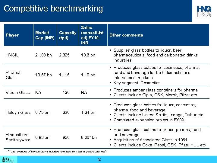 Competitive benchmarking Player HNGIL Market Cap (INR) 21. 83 bn Piramal Glass 10. 67