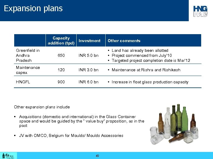 Expansion plans Capacity addition (tpd) Investment Other comments Greenfield in Andhra Pradesh 650 INR