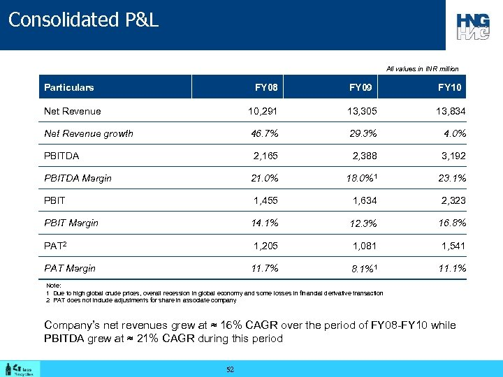 Consolidated P&L All values in INR million Particulars FY 08 FY 09 FY 10