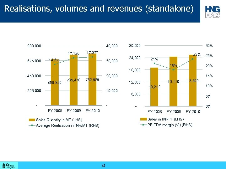 Realisations, volumes and revenues (standalone) 900, 000 40, 000 17, 126 675, 000 30%