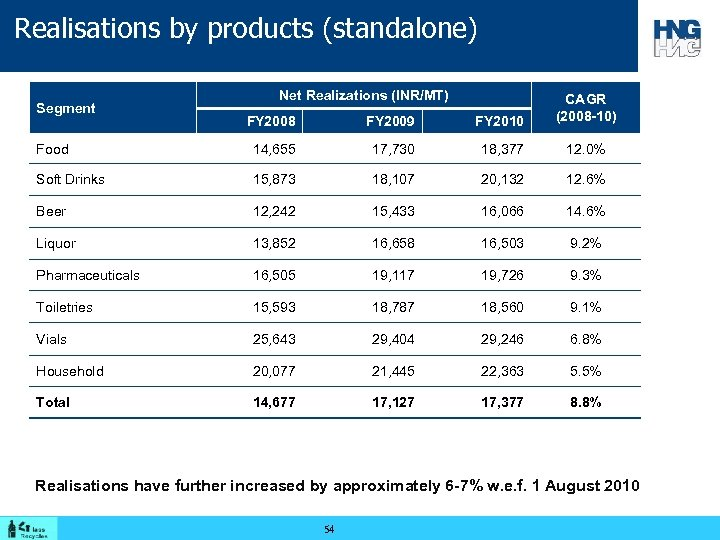 Realisations by products (standalone) Net Realizations (INR/MT) FY 2008 FY 2009 FY 2010 CAGR
