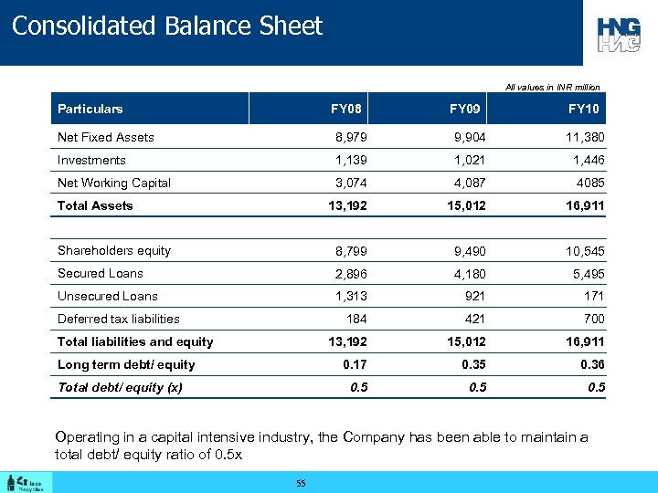 Consolidated Balance Sheet All values in INR million Particulars FY 08 FY 09 FY