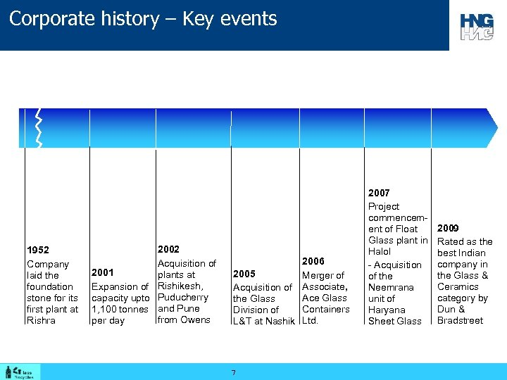 Corporate history – Key events 1952 Company laid the foundation stone for its first