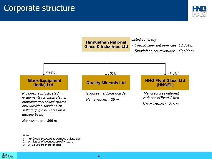 Corporate structure Listed company Hindusthan National Glass & Industries Ltd - Consolidated net revenues:
