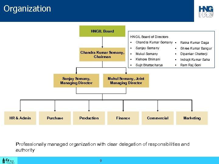 Organization HNGIL Board of Directors § HR & Admin Purchase Sanjay Somany § Shree