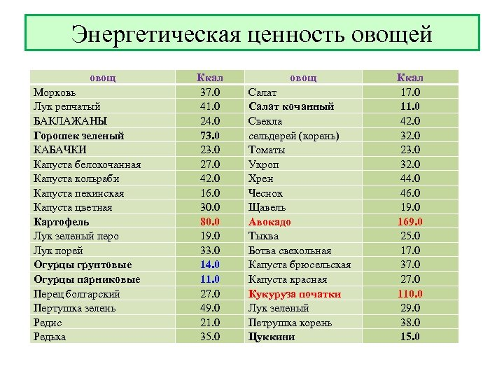 Энергетическая ценность овощей овощ Морковь Лук репчатый БАКЛАЖАНЫ Горошек зеленый КАБАЧКИ Капуста белокочанная Капуста