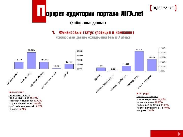 П ортрет аудитории портала Лi. ГА. net содержание (выборочные данные) 1. Финансовый статус (позиция