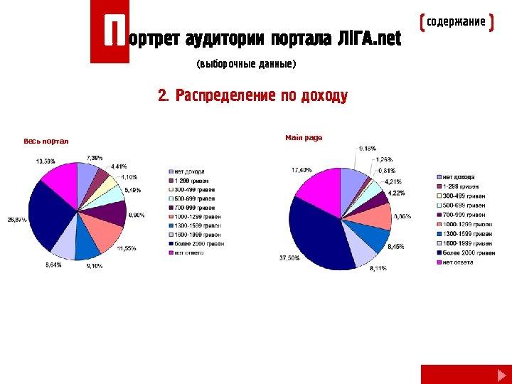 П ортрет аудитории портала Лi. ГА. net (выборочные данные) 2. Распределение по доходу Весь