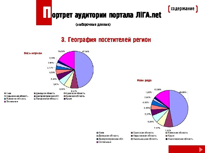 П ортрет аудитории портала Лi. ГА. net (выборочные данные) 3. География посетителей регион Весь