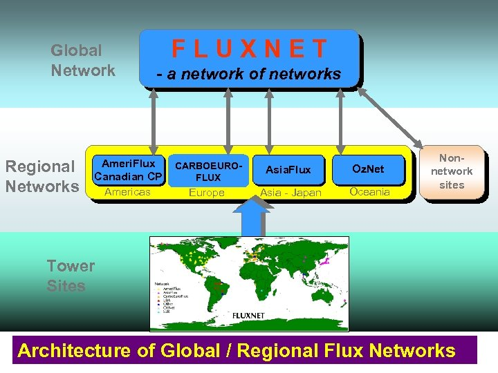Global Network Regional Networks FLUXNET - a network of networks Ameri. Flux Canadian CP