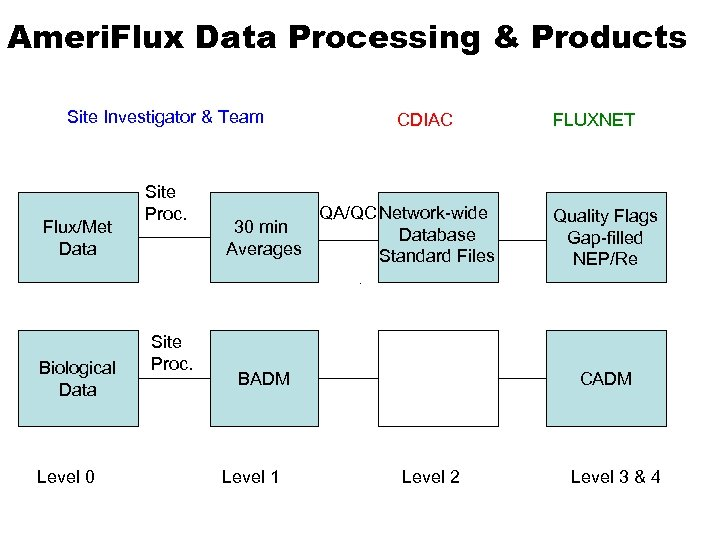 Ameri. Flux Data Processing & Products Site Investigator & Team Flux/Met Data Biological Data