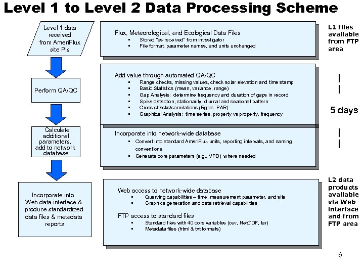 Level 1 to Level 2 Data Processing Scheme Level 1 data received from Ameri.