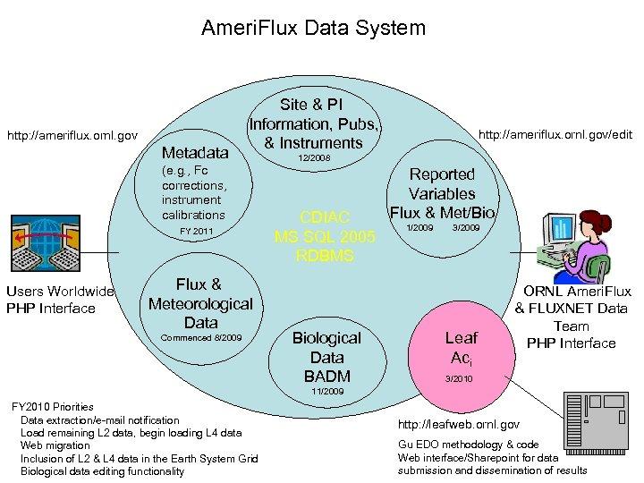Ameri. Flux Data System http: //ameriflux. ornl. gov Metadata Site & PI Information, Pubs,